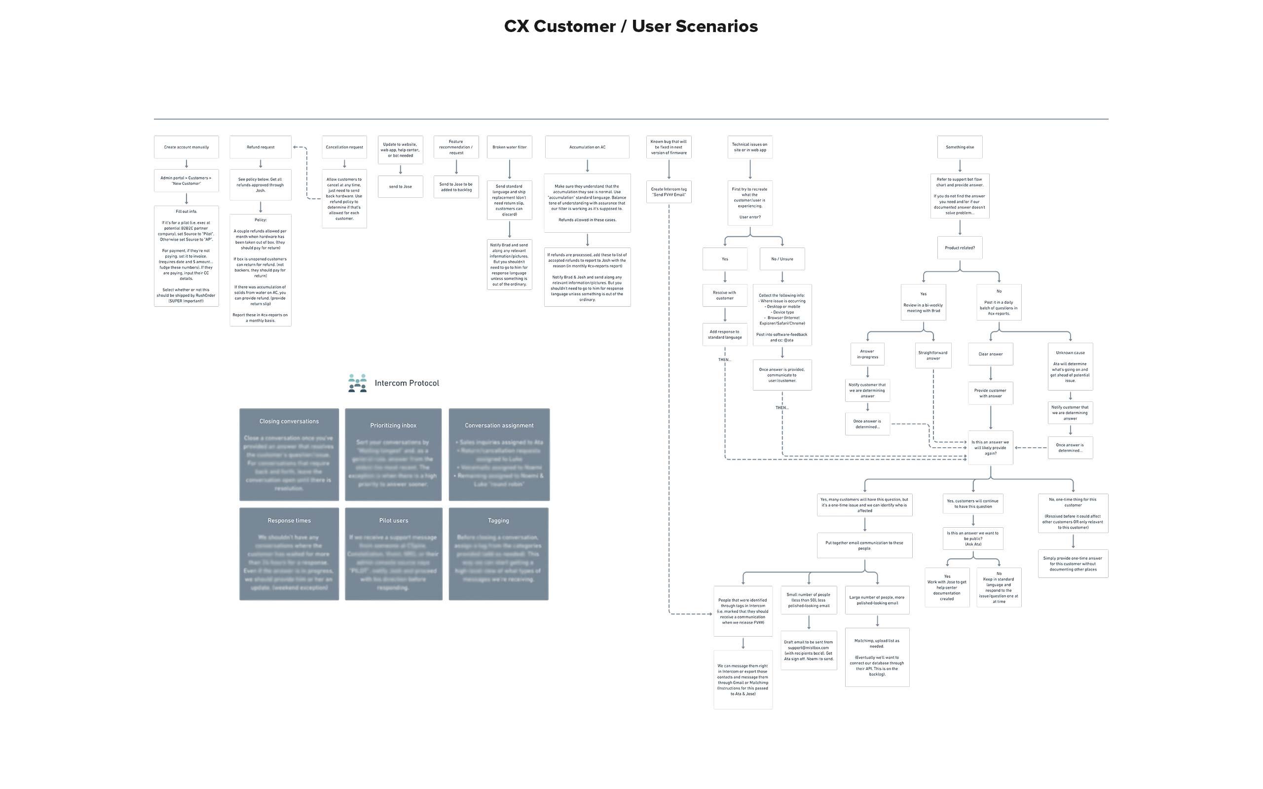 support_CXcustomer2